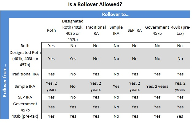 key ira rollover vs transfer options