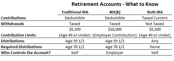 Roth IRA Retirement - What To Know List