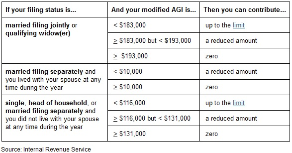 Roth IRA - IRS Contribution Table
