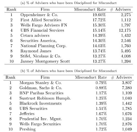 trust financial advisors misconduct