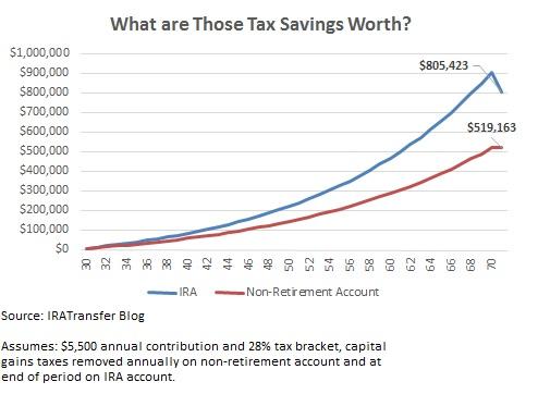 ira tax benefits retirement accounts