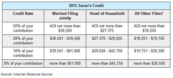 ira tax benefits savers credit