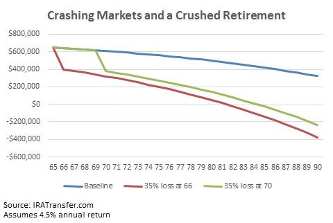 retirement planning fail market collapse